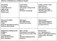 Shop & Commercial complex Chart